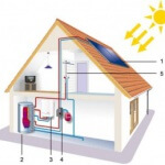 Solar Hot Water Systems thumbnail