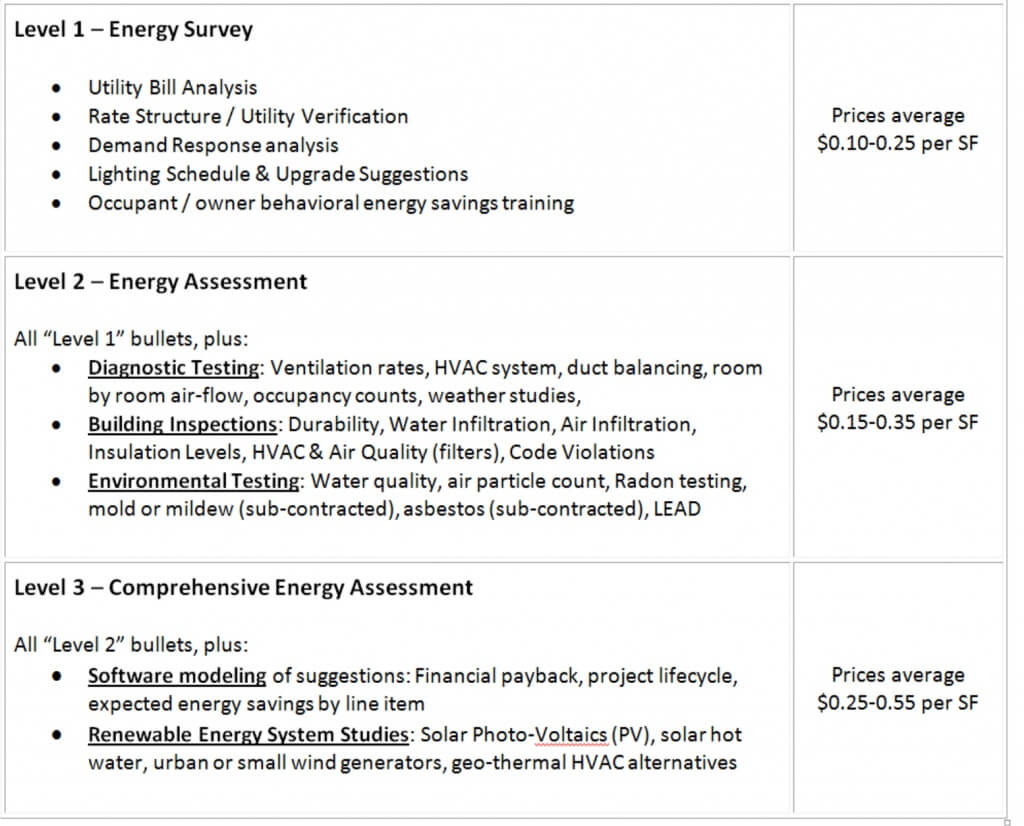 Commercial Energy Audit Pricing thumbnail