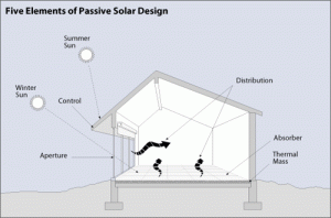 We Install Passive Cooling Systems featured image